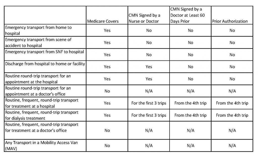 chart breaking down coverage for different ambulance services